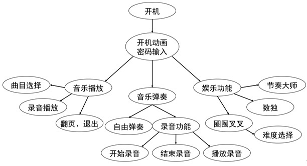 short-term-program-function-structure.jpg